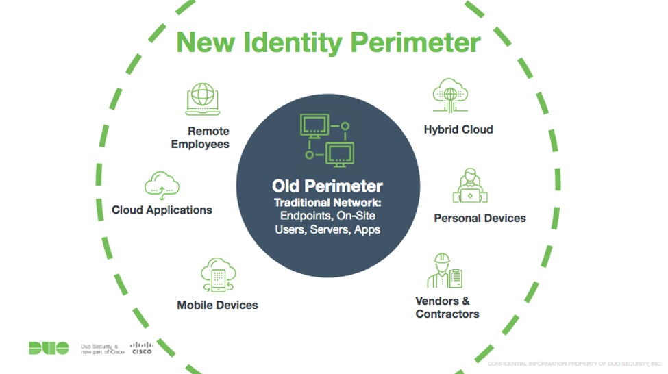 new identity perimeter